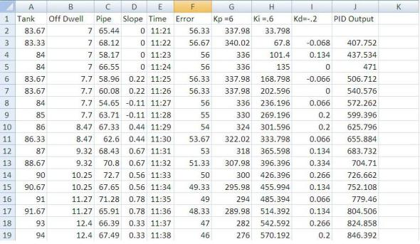 Raw data imported into Excel with PID data calculated