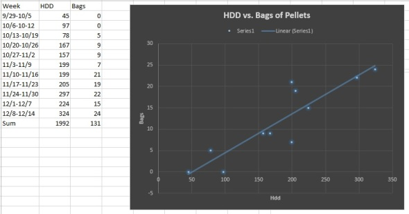 HDD vs. Pellets 2nd week December